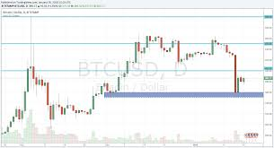 quote btcusd btc usd bitcoin processing speed