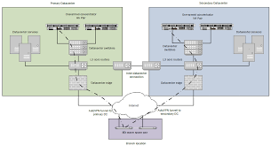 Data Center Floor Plan by Datacenter Redundancy Dc Dc Failover Deployment Guide Cisco Meraki
