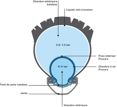 pneu vtt tubeless ou chambre à air schwalbe procore 27 5 x 1 10 alltricks fr