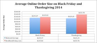 black friday 2014 sales figures numbers and recap