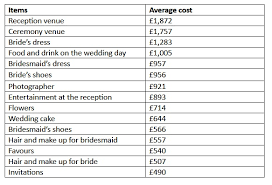 wedding online planning research suggests the average 2017