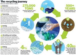 recycling how are plastic bottles recycled how it works magazine