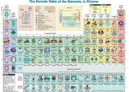 N On The Periodic Table Pretty Periodic Table That Explains The Elements Nicely For Non