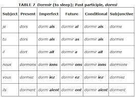Words That Rhyme With Table Irregular Verbs