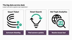 What Is The Difference Between Helpdesk And Service Desk Soluções De Service Desk Software De Gestão De Assistência