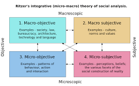 language setting pattern used in society introduction to sociology print version wikibooks open books for