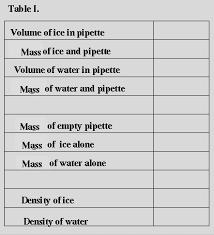 Density Table Density Lab