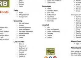 the ultimate low carb food list follow a low carb diet to lose