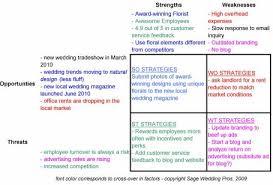 Starting A Wedding Planning Business Strategy Sage Wedding Pros