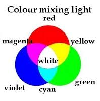 how colors mix in light versus pigment science of colour