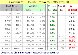 california state tax table 2016 california income tax rates 2013 now highest in america
