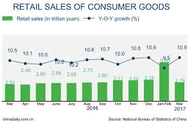 national bureau of statistics china s retail sales up 10 in q1 business chinadaily com cn