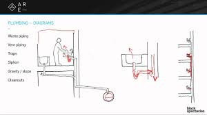 How Plumbing Works Plumbing Diagrams Building Systems Youtube