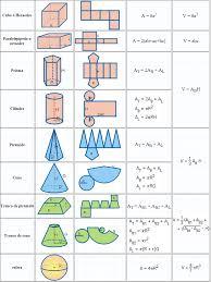 figuras geometricas todas tabla de areas y volumenes figuras geometricas fisica de fluidos