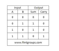 What Is A Truth Table What Is Meant By Arithmetic Circuits Flintgroups