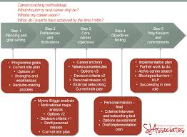 career development plans action planning png how to do business plan pro cmerge