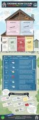 5 infographics on how to adjust colors in home interior designing