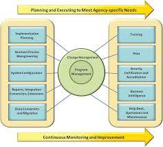 Service Desk Courses Implementation Services