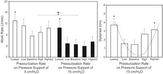 Types Of Ventilators Triggering Of The Ventilator In Patient Ventilator Interactions