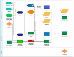 to use diagrams improve flowchart data symbol branch complaint