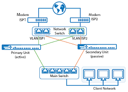 Secondary Unit How To Configure And Use High Availability Barracuda Campus