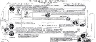 chapter 13 the kingdom dispensational truth