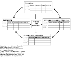 Scorecard Excel Template Strategy Map Excel Templates Downloads Jyler
