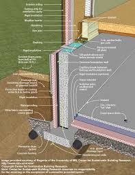 Slab Foundation Floor Plans Footing Slab Foam Plastic Detail Floor Plans Pinterest Crawl