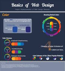 basics of web design infographic awebmaster