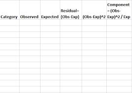 Chi Square Test Table Chi Square Statistic How To Calculate It Distribution