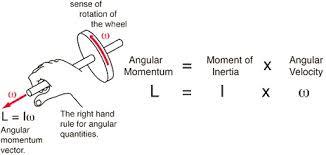 angular momentum embibe