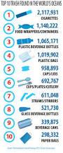 45 best polición plástica images on pinterest ocean pollution