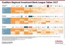 Investment Banking League Tables The Definitive Wall Street Scorecard Is Out And Goldman Sachs