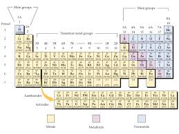 Periodic Table Diagram Media Portfolio