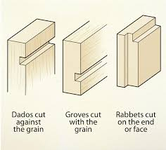 Wood Joints Router by Rabbets Dados And Grooves Canadian Woodworking Magazine