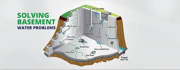 wet basement solutions barrie foundation waterproofing services