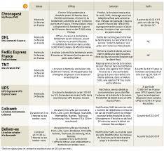 Tnt Express International Quels Services De Transport Envoi Benchmark Des Principaux Acteurs De Livraison Express