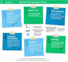 sdn u2013 medical application cost calculator sdn cost calculator
