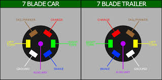 rv hitch wiring diagram copy a 7 blade trailer harness or in