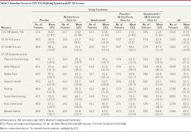 walking speed in patients with multiple sclerosis demyelinating