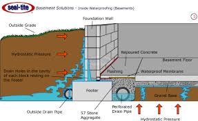 basement drainage system interior and exterior waterproofing system