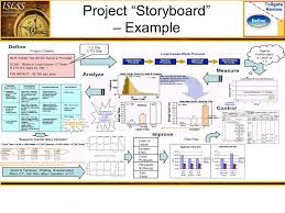 lean six sigma executive overview ppt downloadproject
