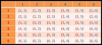sample space diagrams worksheet edplace