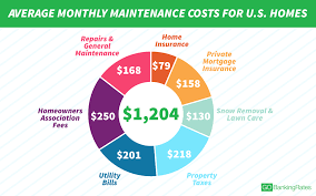 Average 1 Bedroom Rent Us Here U0027s Why It Costs 1 204 A Month To Maintain The Average Home