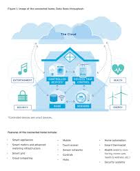 second hand home decor online connected home smart automation enables energy management