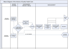 assessing quality improvement in health care theory for practice