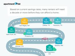 Things New Homeowners Need To Buy Millennials Need A Decade To Save For A Down Payment Says Study