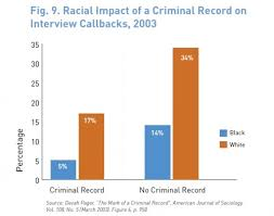 race criminal background and employment sociological images