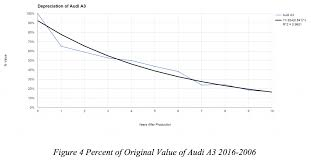 audi depreciation which automobile best retains its value