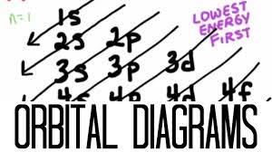 p4 electron configuration and orbital diagrams lessons tes teach